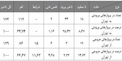 جدول پروازها