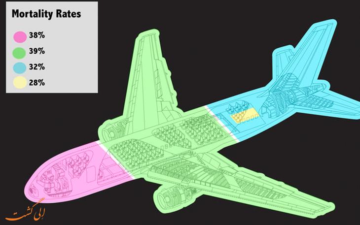 آمار امن ترین صندلی هواپیما