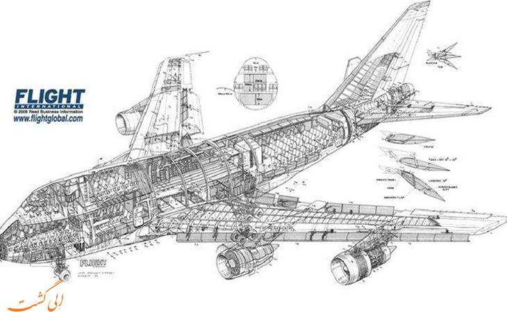 ساختار بدنه هواپیما