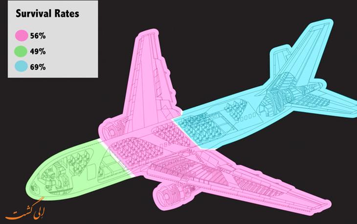 آمار نجات امن ترین صندلی هواپیما
