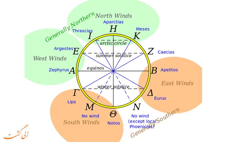 نقشه جهات باد در دوران باستان
