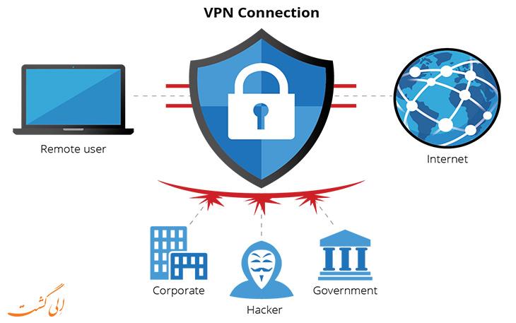 استفاده از شبکه ی خصوصی وای فای