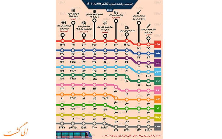 نقشه راهنمای شبکه های مترو در ایران