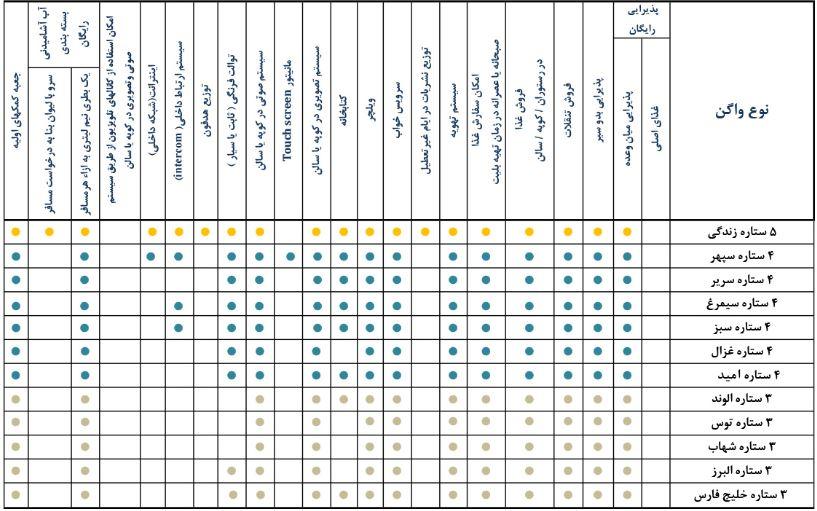 مقایسه قطار ۳ ستاره شهاب با سایر قطارهای سه ستاره شرکت رجا